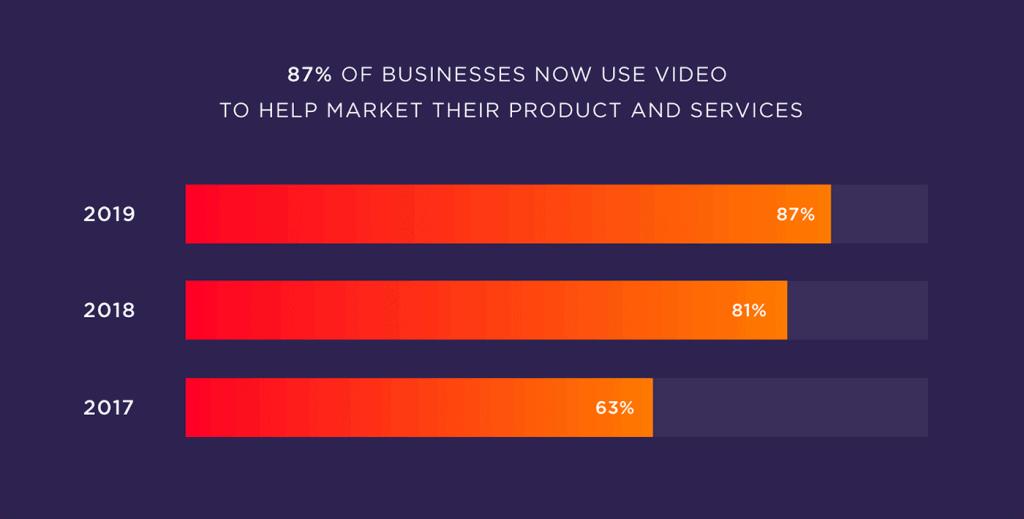 işletmeler artık ürünlerini pazarlamak için video pazarlamayı kullanıyor