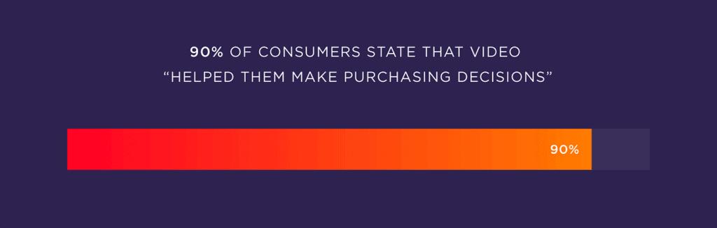 videolar satın alma kararına yardımcı oluyor