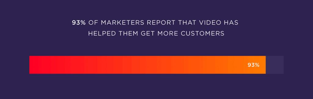 video daha fazla müşteri elde etmeye yardımcı oluyor
