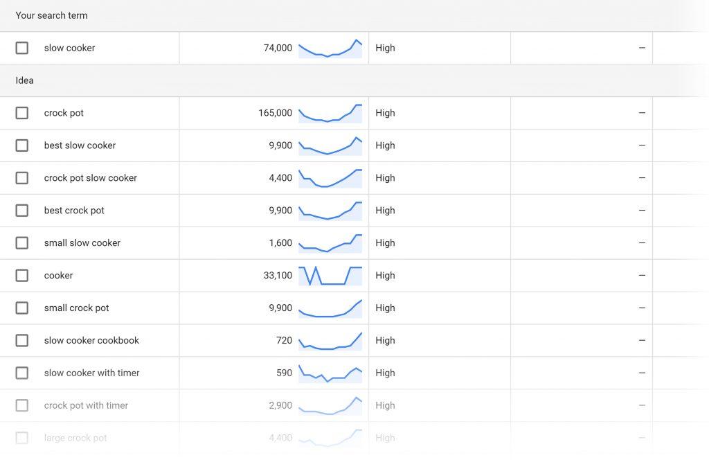 Google keyword planner LSI kelimeler