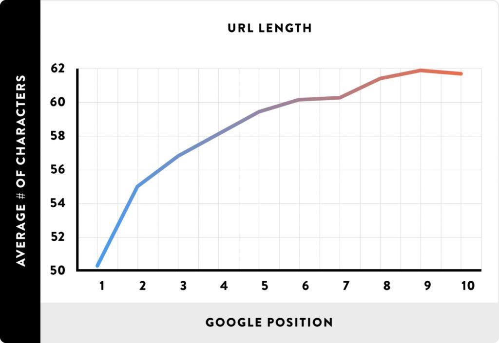URL uzunluğu ve Google sıralaması