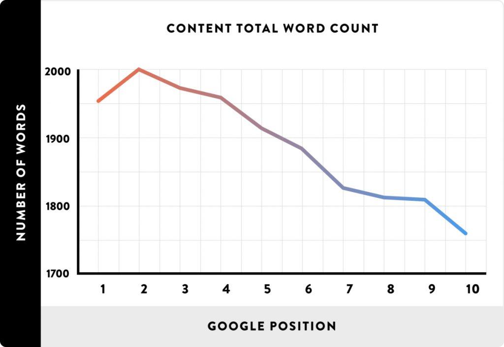 Uzun içerikler Google'da daha üst sırada bulunuyor