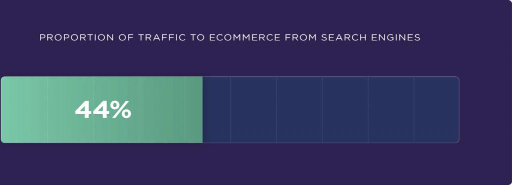 arama motorundan e-ticarete giden trafik oranı