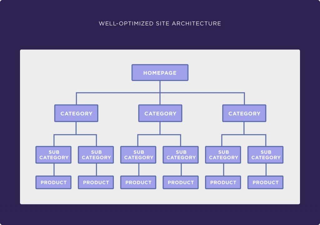 başarılı bir e-ticaret sitesi mimarisi