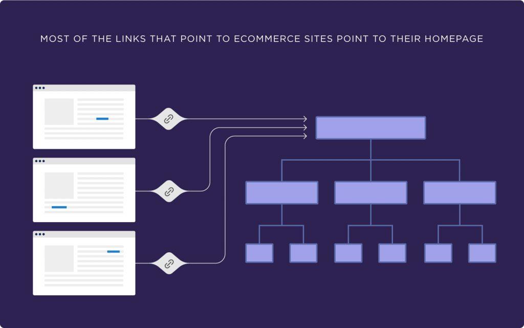 e-ticaret sitelerinde bağlantıların çoğu ana sayfayı gösterir
