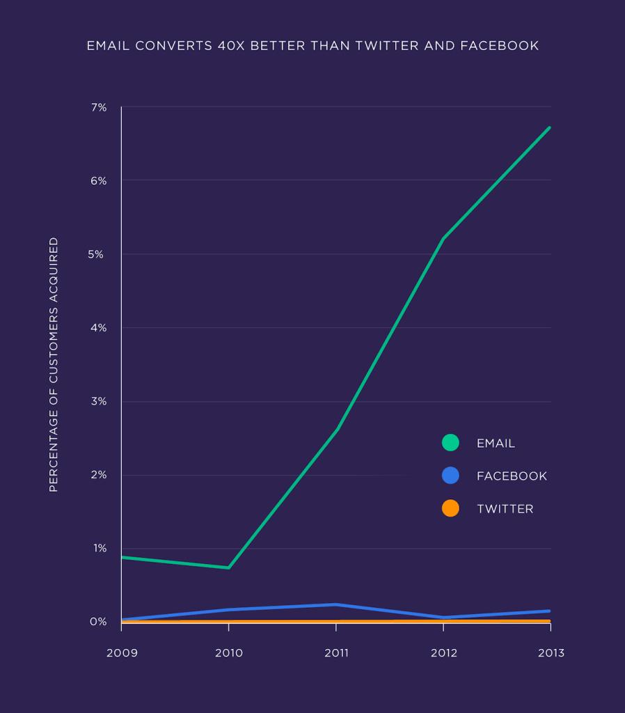 E-posta pazarlamasi Facebook ve Twitterdan 40 kat daha fazla dönüşüm getirir