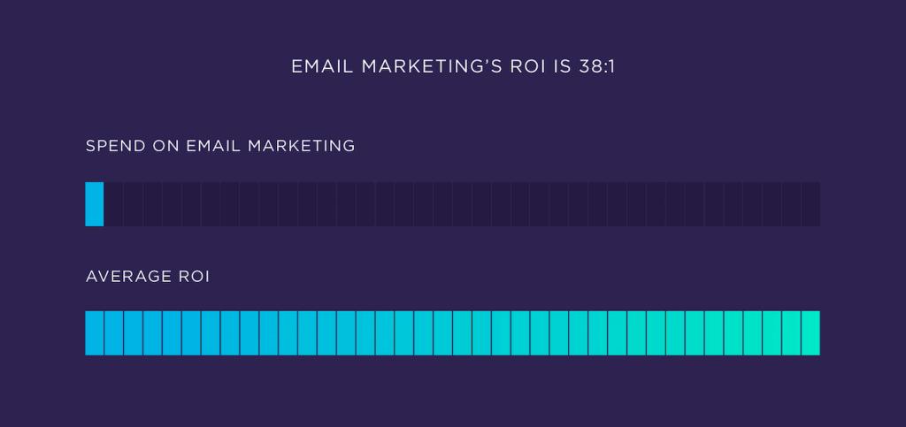 E-posta pazarlamasında yatırımın geri dönüşü 38/1'dir