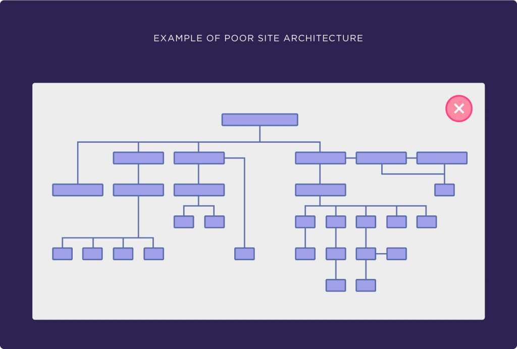 kötü e-ticaret site mimarisi örneği