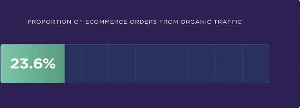 organikten gelen e-ticaret siparişlerinin oranı
