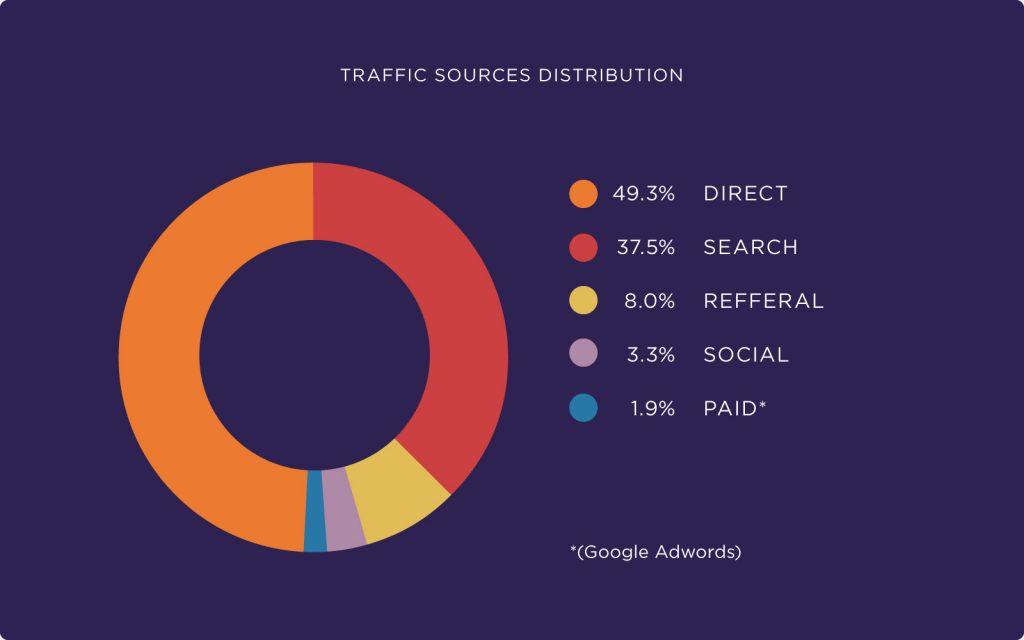 trafik kaynaklarının dağılımı