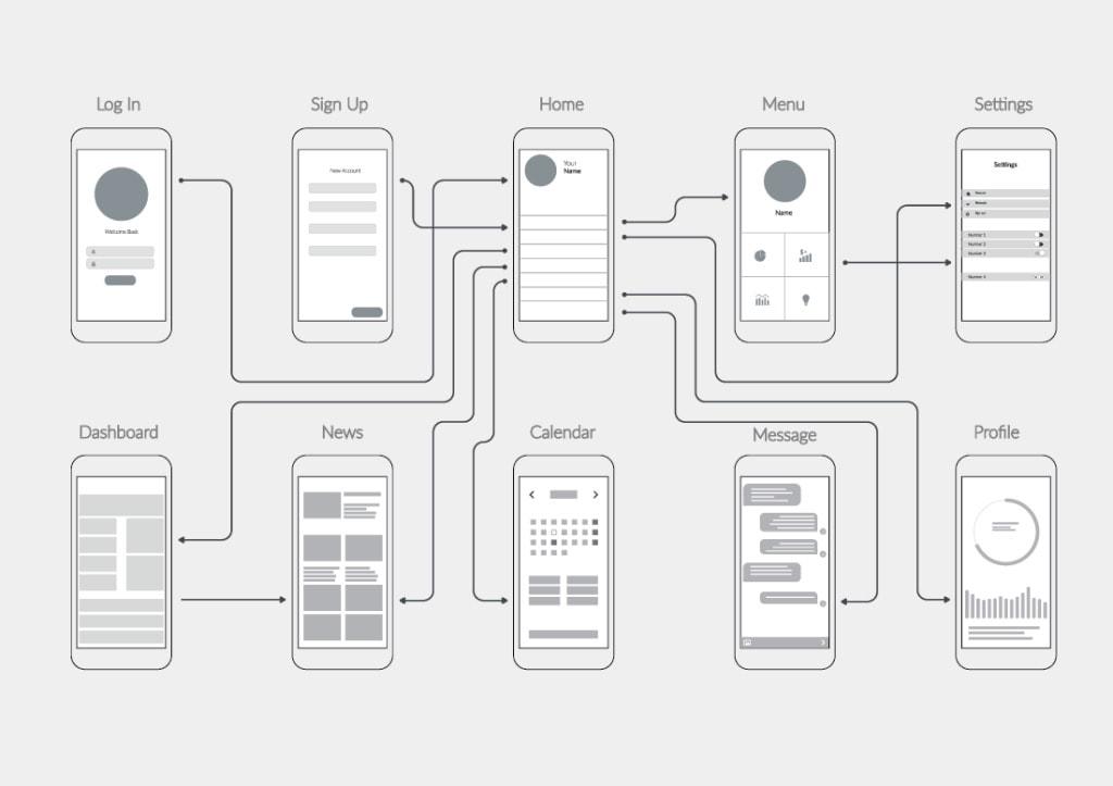 Wireframe (Şema Tasarımı) Nedir?