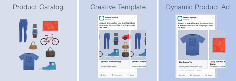 Facebook Katalog Reklamları Oluşturma