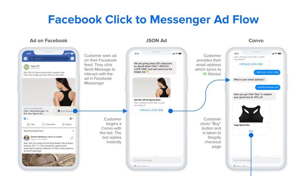Facebook Messenger Kampanyalarını Ne Zaman Sunmalısınız?