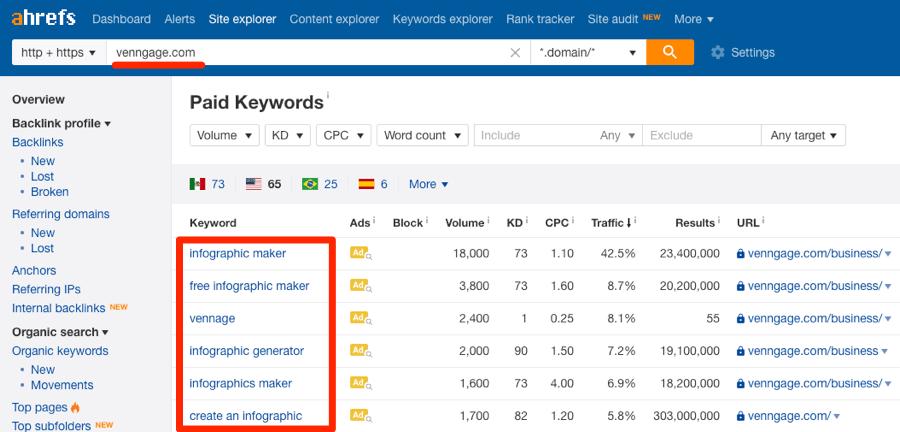 Rakip Site Analizi Yaparken PPC Anahtar Kelimelerinin Bulunması